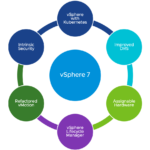 vSphere 7 – vCenter Server 7 New Features